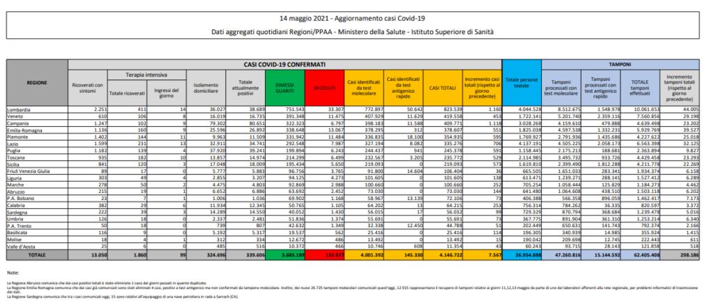 Coronavirus in Italia, il bollettino del 14 maggio 7.567 nuovi casi