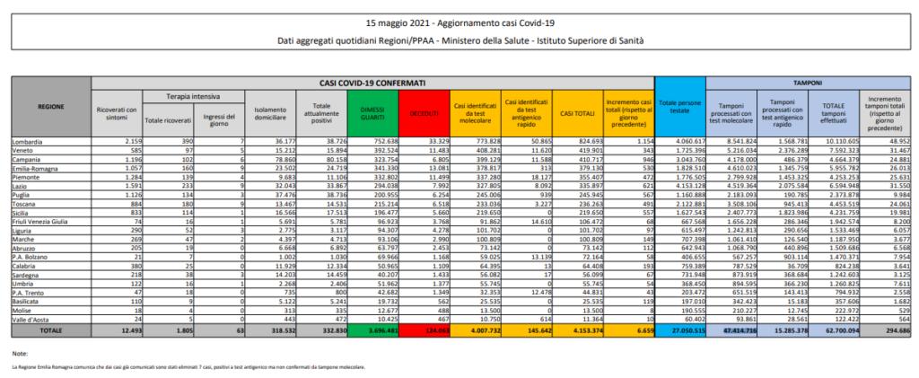 Coronavirus in Italia, il bollettino del 15 maggio: 6.659 nuovi casi
