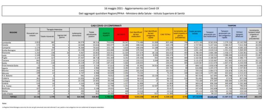 Coronavirus in Italia, il bollettino del 16 maggio: 5.753 nuovi casi